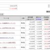 インデックス投資(eMAXIS) 2021年7月第1週 評価額600万超え(^_^)/
