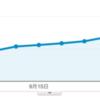 【ブログ運営報告】9ヶ月目は51,126PV、収益は約2.5万円でした。