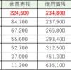 株式投資131日目:あさひの信用倍率が9月末の56.71から1.05になりました。
