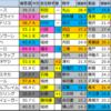 【春風ステークス(中山)】メイン予想 2020/4/5(日)