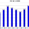大阪都構想の住民投票における投票数、投票率の結果をグラフ化してみました