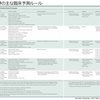 失神と臨床予測ルール(CPR) San Francisco Syncope Rule & Canadian Syncope Risk Score
