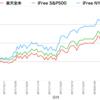 楽天全米株 vs iFree NYダウ vs iFree S&P500 その3(2018/1/27更新)