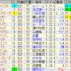 第26回NHKマイルカップ(GI)