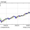 もしかすると大きく株価が下がる!?株価が下がってやっておくこと!