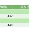 資産公開(2017年10月) 株式(NISA)