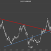 日経平均株価指数。今後の動き、3つのパターン。