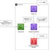 Vue.js+AWSでポートフォリオを作成・公開してみた