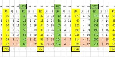 (2週双方で減少を観測)2週間スパンでのコロナウィルス新規感染者数の観測