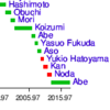 東京都議選が示した日本型ポピュリズム