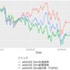 eMAXIS Slim 3地域(先進国、新興国、日本)比較 2018-2019
