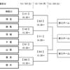-第1節-プリンス関東参入戦ː昌平VS横浜FCユース【そうだ高校サッカーを見に行こう】