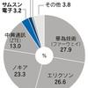 じじぃの「次世代通信規格(5G)・日系メーカーは蚊帳の外?週刊ダイヤモンド」