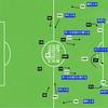 UEFA スーパーカップ リバプール vs チェルシー 〜チェルシーについて〜