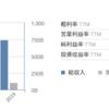 【投資日記】China Mobileを1000株購入