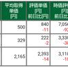 保有株式と資産状況☆2021/8/8(日)