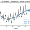 statsmodelsによる状態空間モデリングを、KFASから「翻訳」して学ぶ(R経由で学ぶPythonの状態空間時系列モデリング#2)