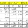 2017年2月の携帯電話料金
