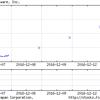 3日連続でストップ高になった「日本一ソフトウェア<3851.T>」の一部を利益確定