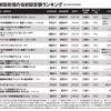 日本の新設投資信託ランキングから見る厳しい現実