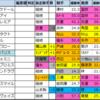 【ジャパンカップ枠順確定 2020】全頭詳細コメントつき