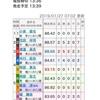 1/27 大宮競輪  8R