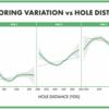 ホールの距離がスコアリングに与える影響を定量化する 15th Club