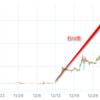 陸マイラーは仮想通貨にもはまる?逆もしかり。