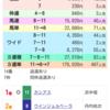 函館2歳ステークス。