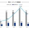 澤田ホールディングス(8699)2017年3月期決算