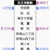 阪堺電車の運用表