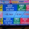 日本は金持ちが有利な典型的な資本主義国家になった実は中間層が一番損する