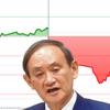 インフレが世界の株価を急襲;デフレの日本でなぜ下落するのか?