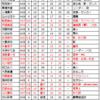 AKB48 ある戦略【環境分析】19歳前後 2017年1月