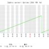 3. Zabbixインターナル監視のグラフ (7) - ログ、稼働時間