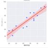 Seabornによる回帰直線 (Python 3, Seaborn: set(), lmplot(), regplot(), matplotlib, Pandas)