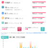 FitbitのWifi Scaleとの連動と初日の成果