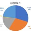2021年2月版】金融資産の保有割合