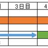 スケジュール計算とラグとカレンダーの関係
