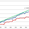 過去は過去、ルール廃止と新規投入(バックテストグラフ付)