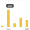 GWの予定がないのでブログ更新してたら1日平均5000PVいった