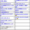 沖縄フルスロットる 〜 脱サラレバーON!の沖縄回胴日誌 〜 #20 サンシャイン美里