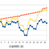 【メキシコペソスワップ投資】先週の投資報告 11月第5週