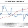 日本のコアCPI上昇率と非正規雇用比率(1984~2016年)