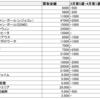 2020年4月第2週 20thシークレットの高値買取価格をまとめました
