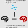 脳転移がんはエクソソームによって転移を容易にしている!?