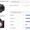 "DxOMarkで""Zeiss 50mm f/1.4 FE""のテスト結果が公開 素晴らしいシャープネスだが…"