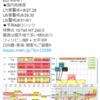 【地震予知】磁気嵐ロジックでは国内危険度は8月27・29日はL7(要警戒)、28日・30日はL6(要警戒)、31日・9月1日はL5(警戒)!特に日向灘・東海・関東!国内M7+の空白期間が1000日超え!『首都直下地震』・『南海トラフ地震』にも要警戒!
