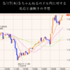 ドル円不死鳥のごとく!米長期金利上昇のため一気に110.5越え!(5/17東京時間)