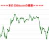■本日の結果■BitCoinアービトラージ取引シュミレーション結果(2017年9月16日)